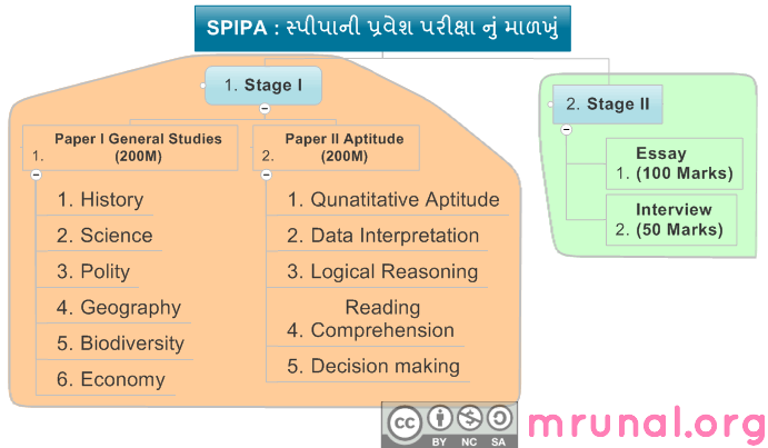 spipa exam diagram