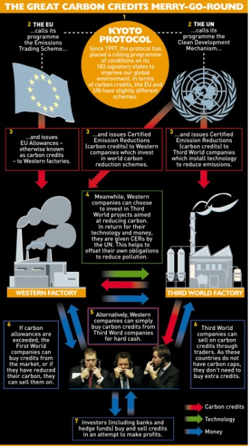 Carbon trading in Kyoto Protocol