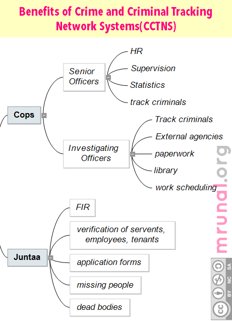 mindmap-benefits-of-cctns