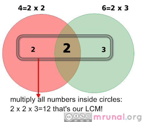 Aptitude] LCM, HCF, GCD: Basic concept, calculation