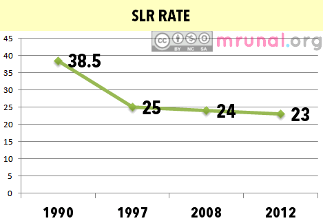 Economy SLR RATE MOVEMent Mrunal.org