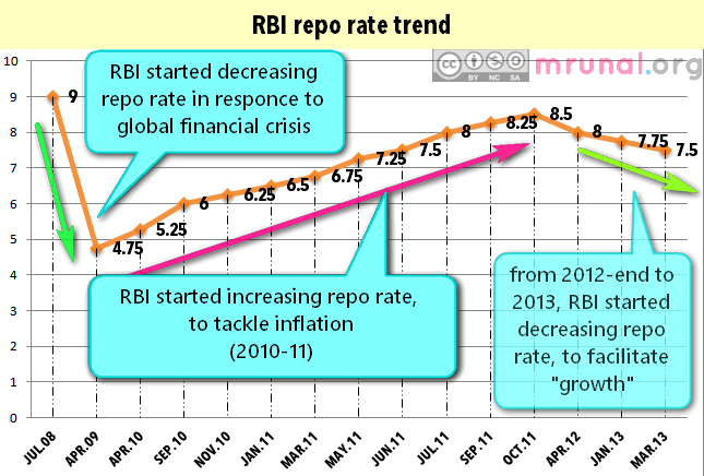 Economy repo rate movement Mrunal.org