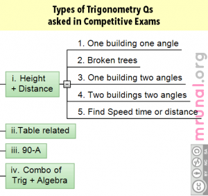 Trigonometry Height & Distance- type of questions