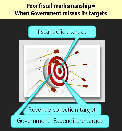 fiscal marksmanship