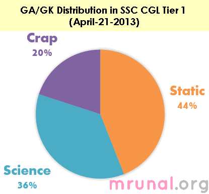analysis_SSC CGL 2013 GA distribution