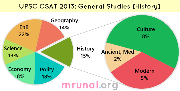 Chart CSAT 2013-GS-History
