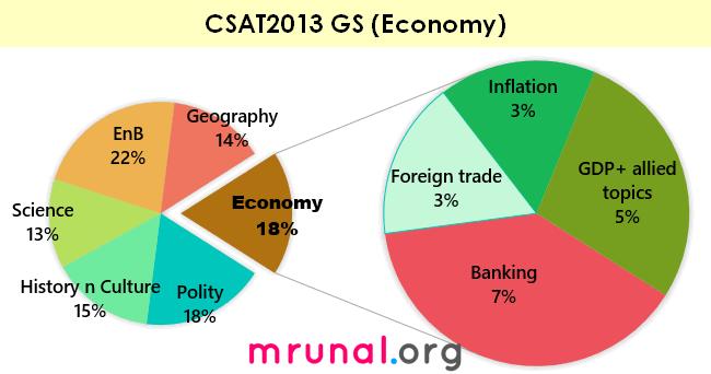 chart-csat2013-economy