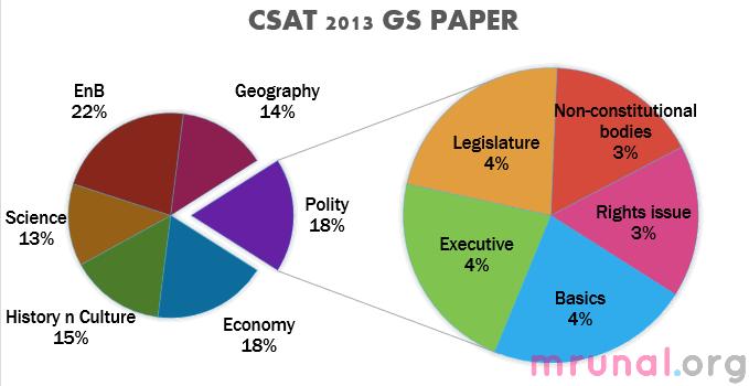 chart-csat2013-polity
