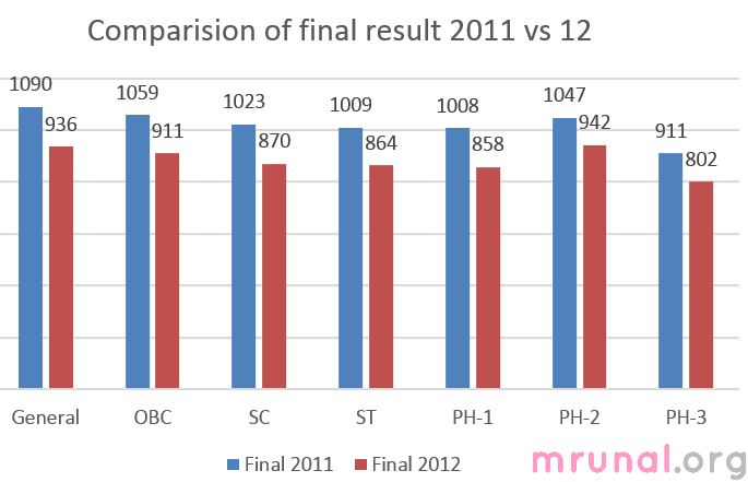 chart-cse final 2011 vs 12 marks