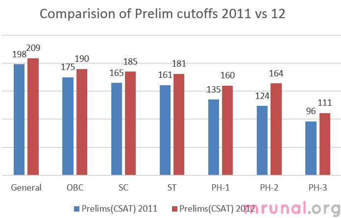 chart-cse prelims 2011 vs 12 marks