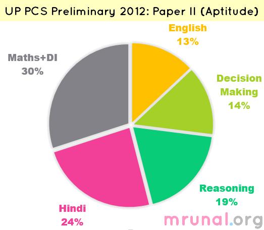 chart-uppcs paper 2-2012