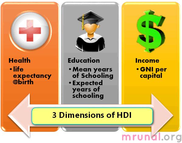 economy-3 dimensions of HdI