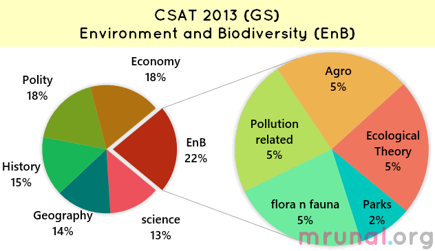 Answerkey UPSC CSAT-2013: Environment section with explainations