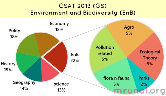 Chart CSAT 2013 Environment section