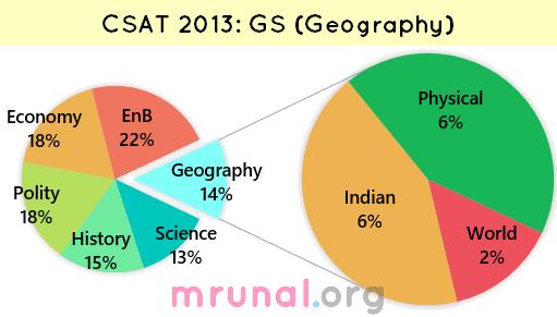 Chart CSAT 2013 Geography