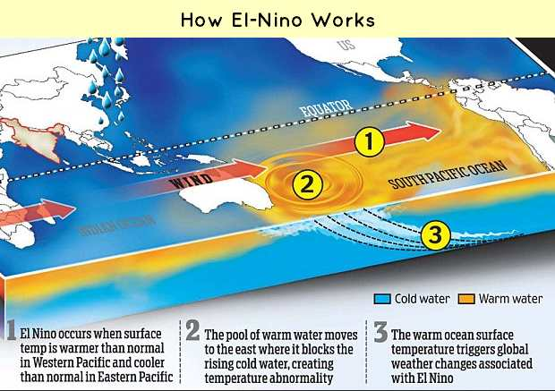 How El Nino Works