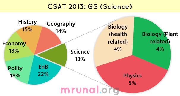 chart CSAT 2013 GS science