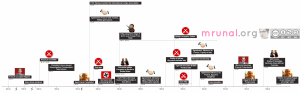 Timeline-Colonization of Africa