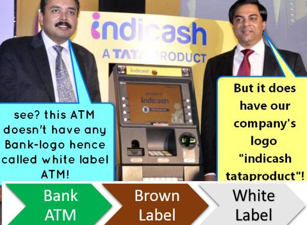 White Label ATM: Meaning, Features, Advantages, Limitation
