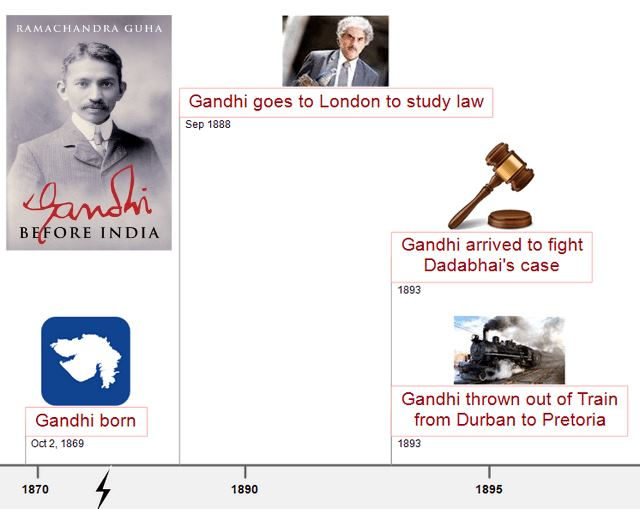 Timeline Gandhi in South Africa 1