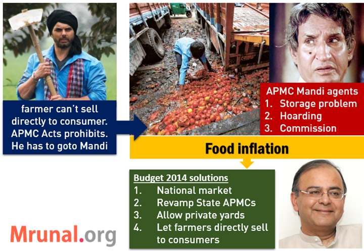 APMC Act reform national market budget 2014