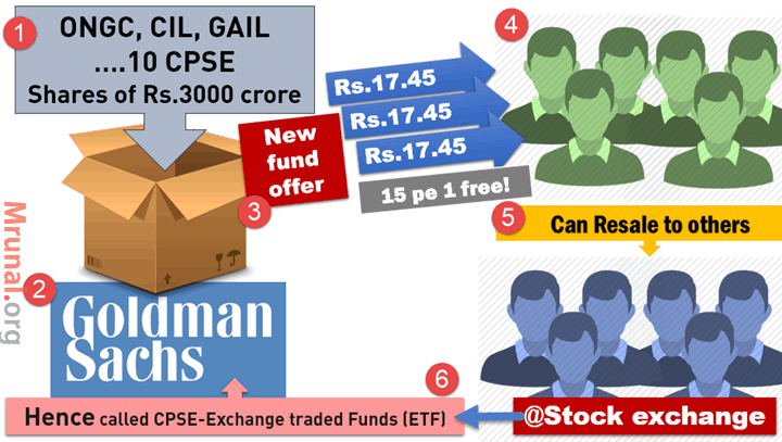 CPSE-ETF Exchange traded Funds Goldman Sach