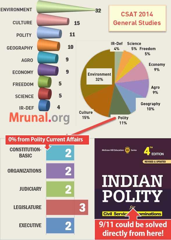 CSAT 2014 Polity analysis