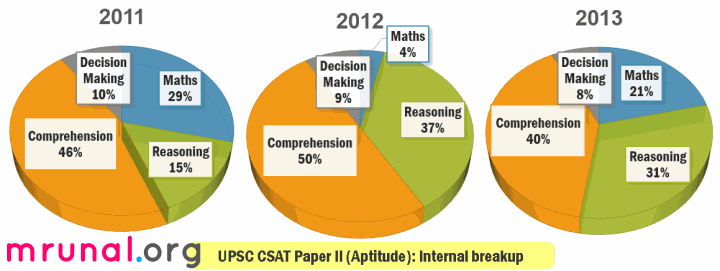 CSAT Aptitude Paper 2 Analysis overall pie