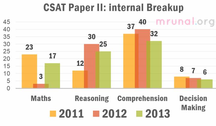 CSAT Aptitude Paper 2 Analysis overall