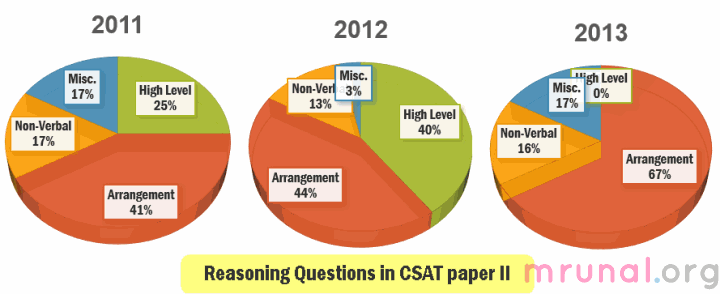 CSAT Aptitude Paper 2 Analysis reasoning