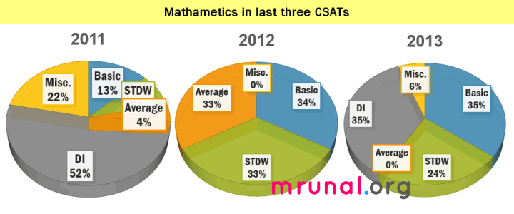 CSAT maths internal breakup