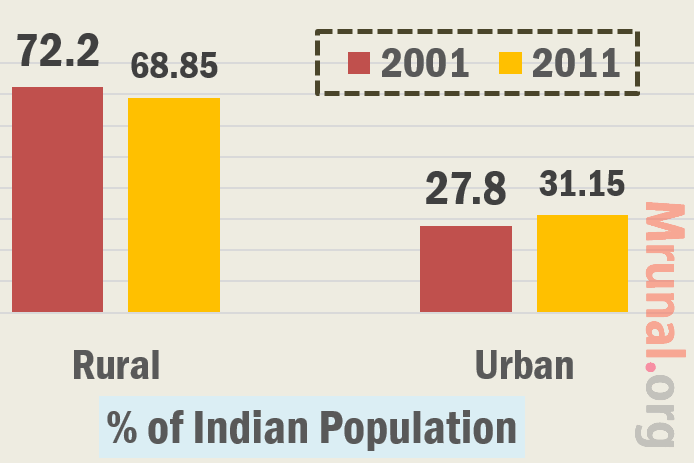 Census 2011 Indian population