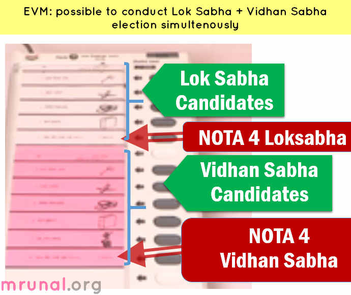 EVM NOTA two elections at once