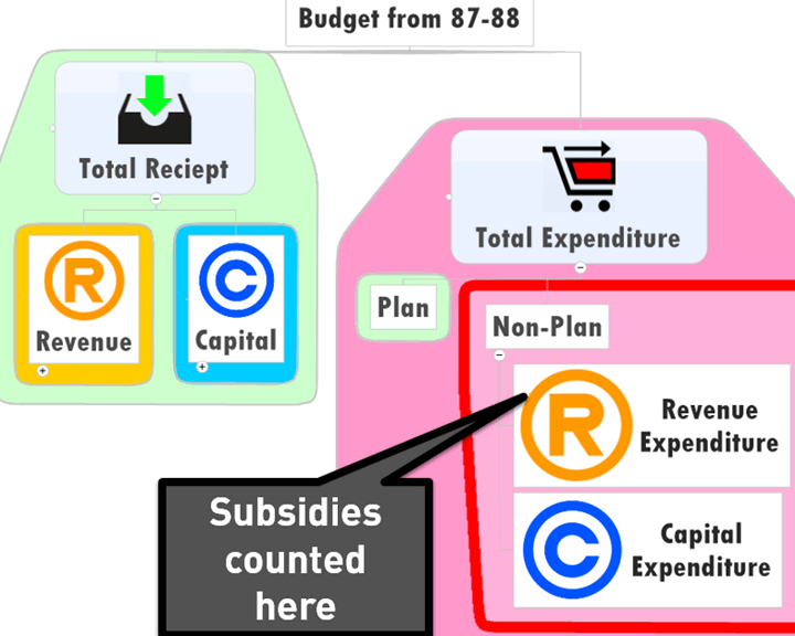 Fertilizer subsidy non plan Expenditure