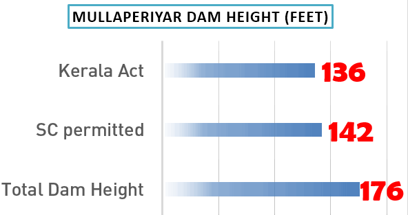 Graph Mullaperiyar dam height