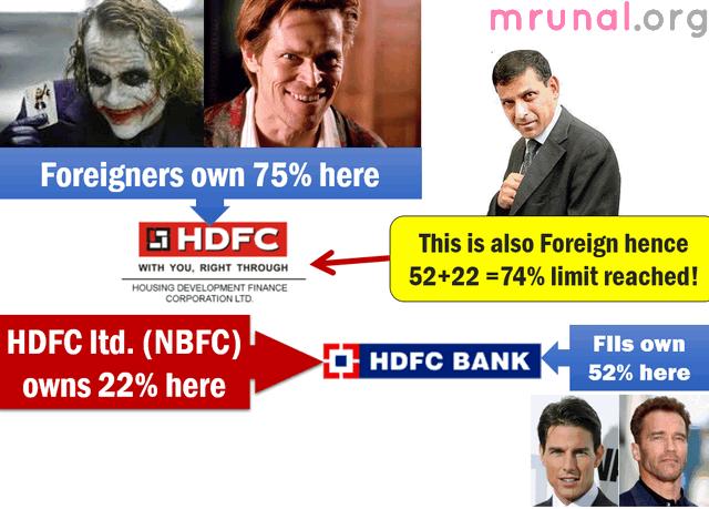 HDFC shareholding FII FIPB FDI RBI problem