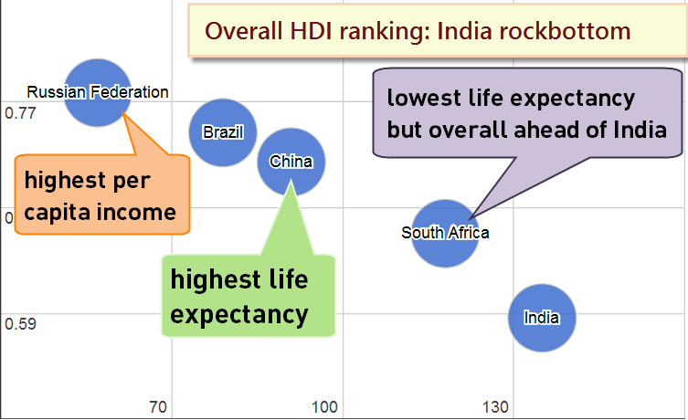 India vs BRICS on Human Development report