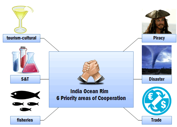 Indian Ocean rim cooperation areas