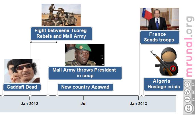 Mali Crisis Timeline