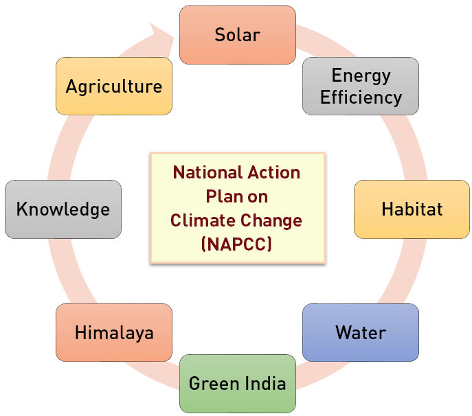 NAPCC 8 missions
