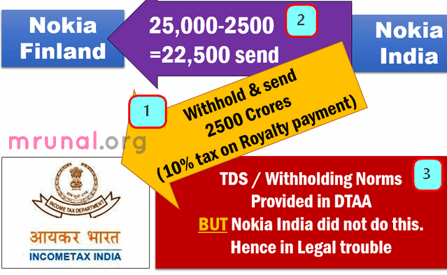 Nokia India TDS on Royalties