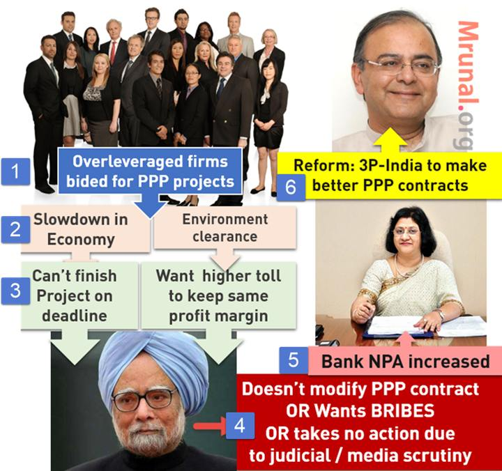 PPP infrastructure problem in India 3p-India
