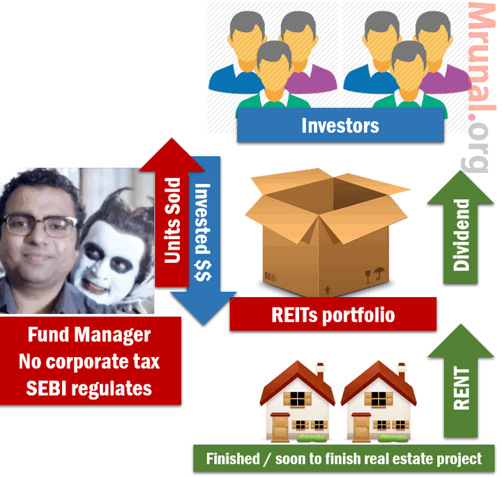 REITs investment explained