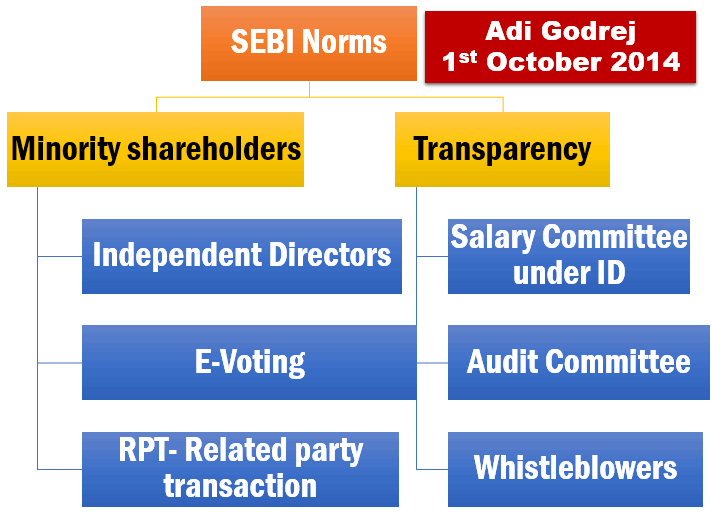 SEBI corporate governance norms