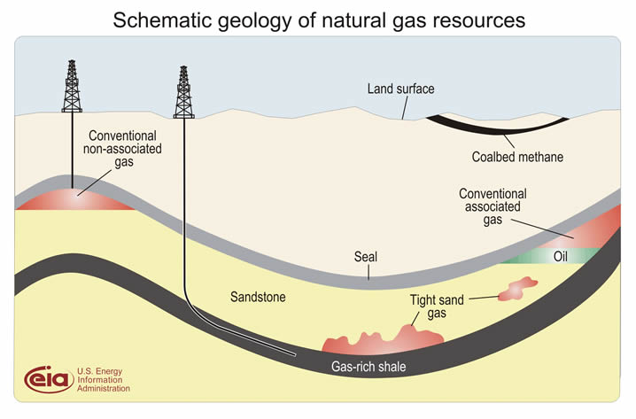 Shale Gas Deposit-Diagram