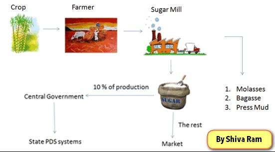Sugar control in india