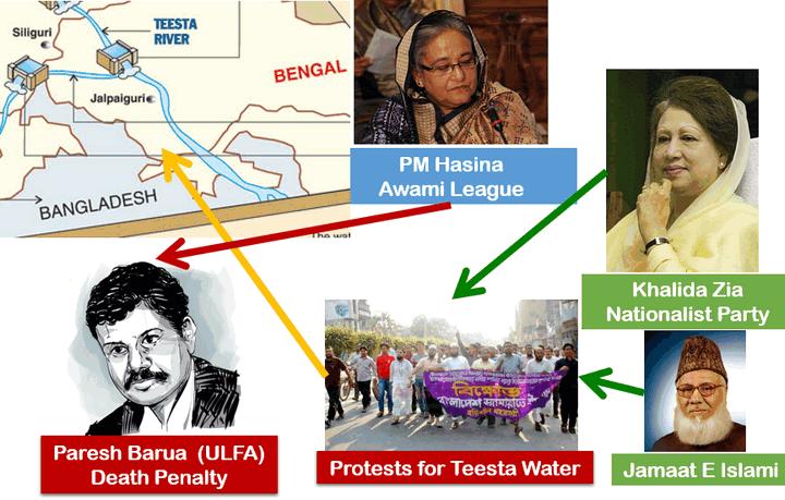 Bangladesh Teesta Watersharing & Terrorism