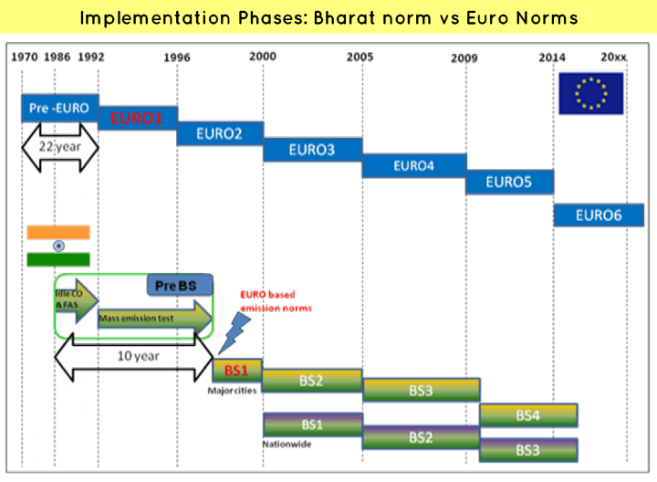 Timeline Bharat Emission Standards & Euro Emission Norms