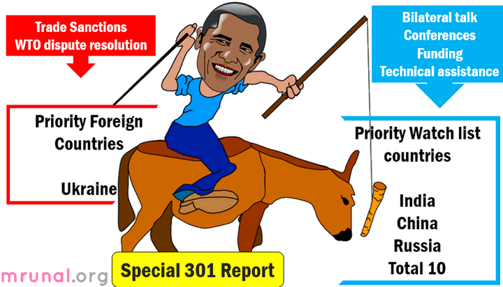 India in Special 301 Report