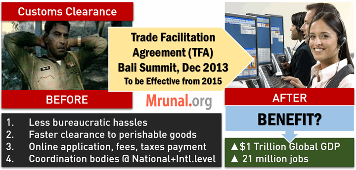 WTO Trade Facilitation Agreement TFA